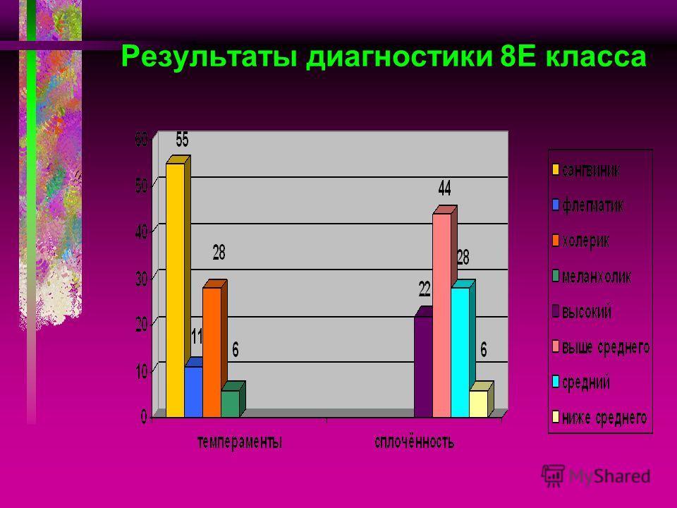 Результаты диагностики 8 Е класса