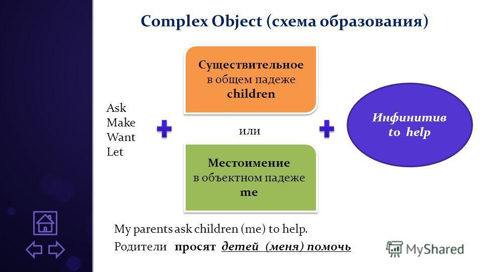 Complex Object (схема образования) My parents ask children (me) to help. Родители просят детей (меня) помочь Существительное в общем падеже children Существительное в общем падеже children Местоимение в объектном падеже me Местоимение в объектном пад