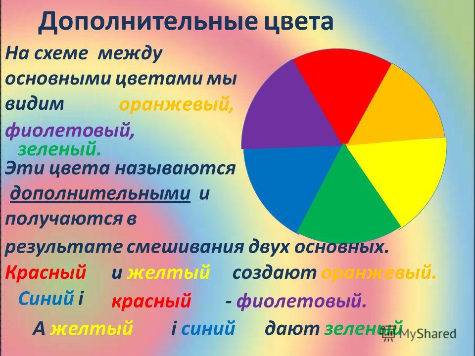 Дополнительные цвета На схеме между основными цветами мы видим оранжевый, фиолетовый, зеленый. Эти цвета называются дополнительными и получаются в результате смешивания двух основных. и желтый создают оранжевый. красный Синий і - фиолетовый. А желтый