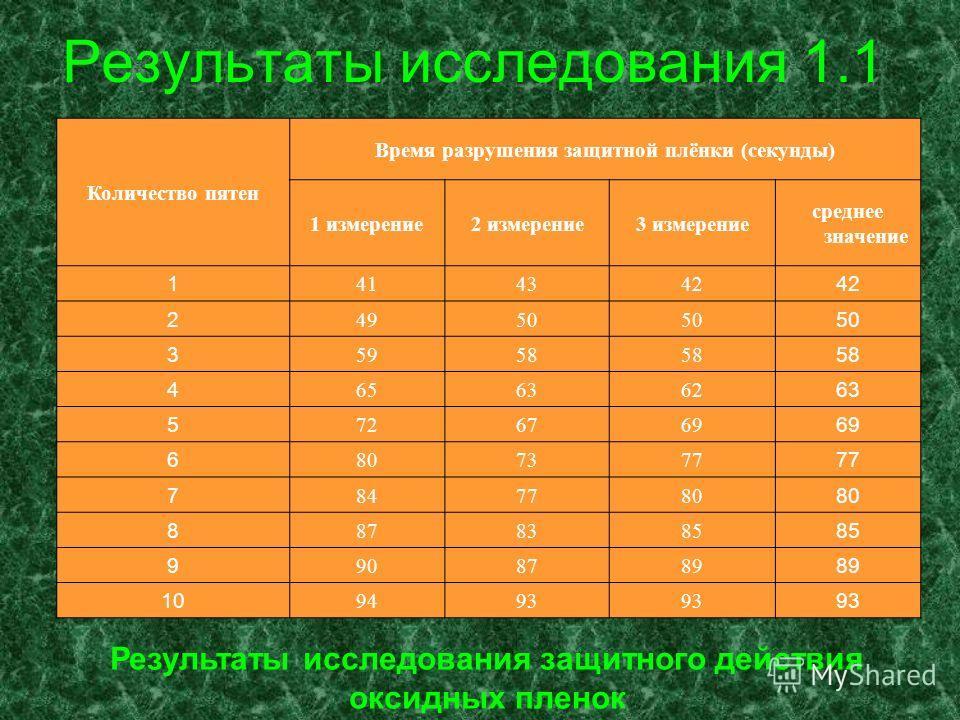 Результаты исследования 1.1 Количество пятен Время разрушения защитной плёнки (секунды) 1 измерение2 измерение3 измерение среднее значение 1 414342 2 4950 3 5958 4 656362 63 5 726769 6 807377 7 847780 8 878385 9 908789 10 9493 Результаты исследования