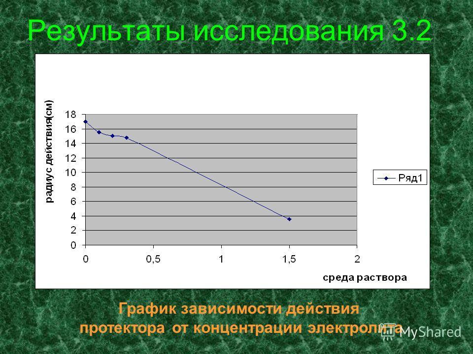 Результаты исследования 3.2 График зависимости действия протектора от концентрации электролита