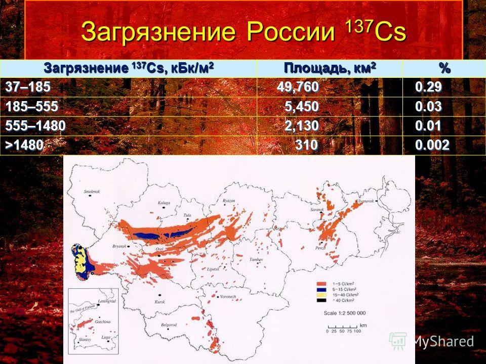 Загрязнение России 137 Cs Загрязнение 137 Cs, кБк/м 2 Площадь, км 2 % 37–185 49,760 49,760 0.29 0.29 185–555 5,450 5,450 0.03 0.03 555–1480 2,130 2,130 0.01 0.01 >1480 310 310 0.002 0.002