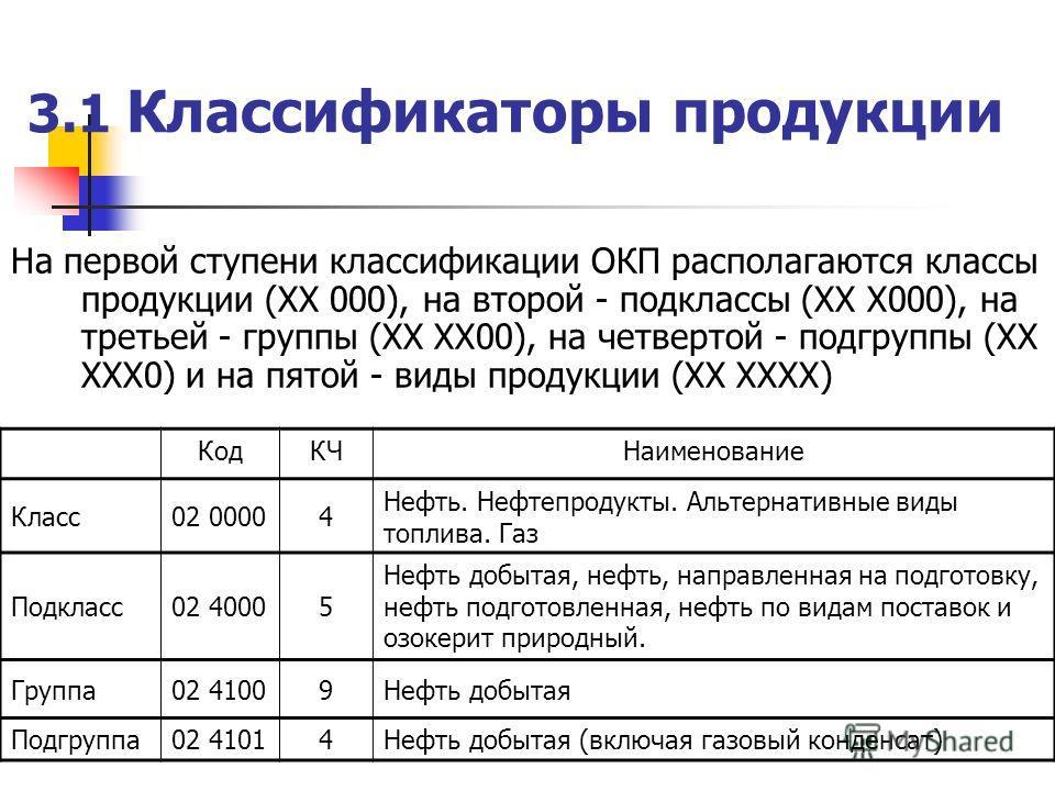 3.1 Классификаторы продукции На первой ступени классификации ОКП располагаются классы продукции (XX 000), на второй - подклассы (XX X000), на третьей - группы (XX XX00), на четвертой - подгруппы (XX XXX0) и на пятой - виды продукции (XX XXXX) КодКЧНа