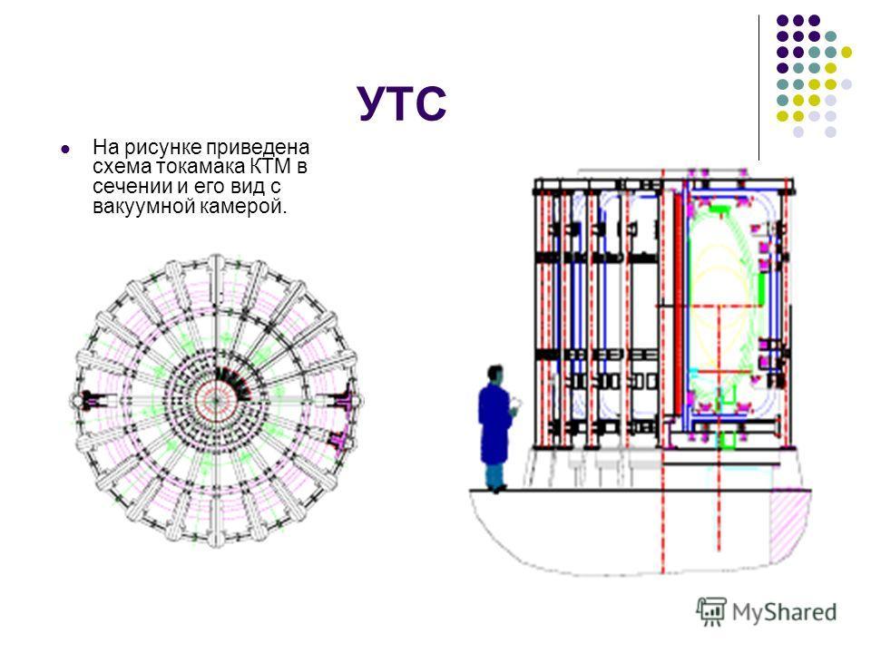 УТС На рисунке приведена схема токамака КТМ в сечении и его вид с вакуумной камерой.