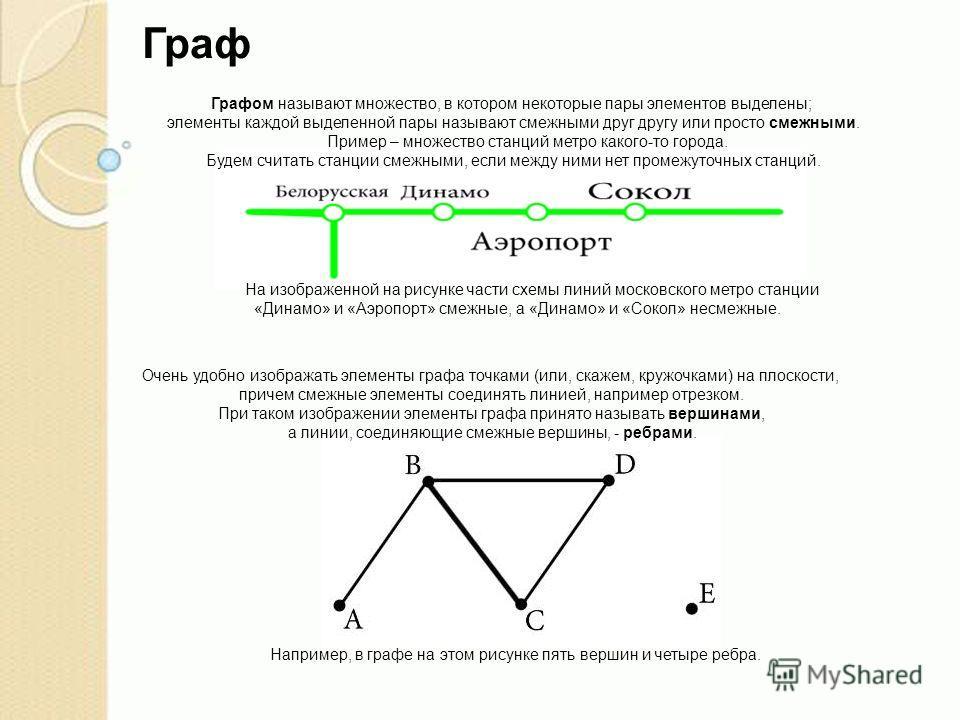 Графом называют множество, в котором некоторые пары элементов выделены; элементы каждой выделенной пары называют смежными друг другу или просто смежными. Пример – множество станций метро какого-то города. Будем считать станции смежными, если между ни