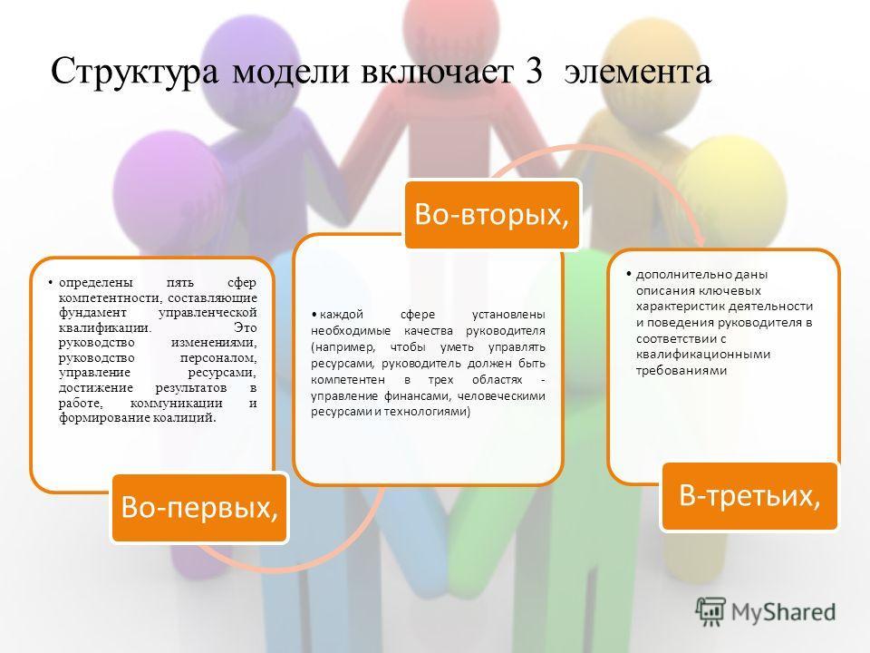 Структура модели включает 3 элемента определены пять сфер компетентности, составляющие фундамент управленческой квалификации. Это руководство изменениями, руководство персоналом, управление ресурсами, достижение результатов в работе, коммуникации и ф