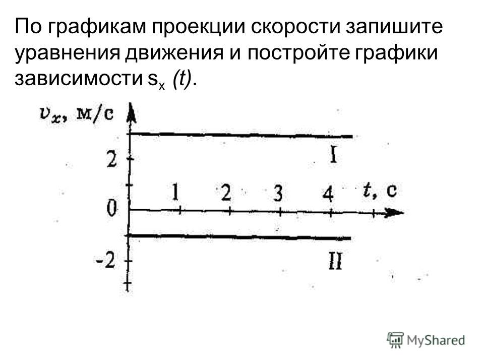 По графикам проекции скорости запишите уравнения движения и постройте графики зависимости s х (t).