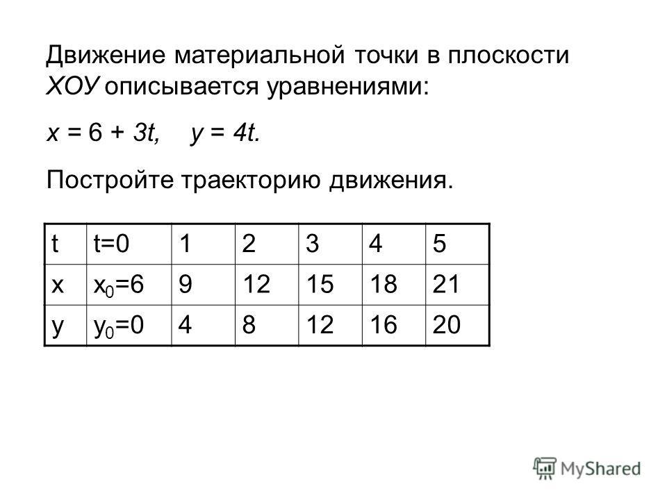 Движение материальной точки в плоскости ХОУ описывается уравнениями: х = 6 + 3t, у = 4t. Постройте траекторию движения. tt=012345 xx 0 =6912151821 yy 0 =048121620