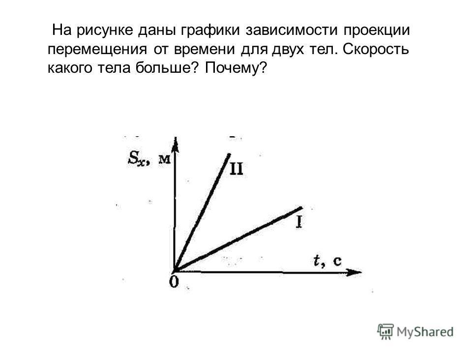 На рисунке даны графики зависимости проекции перемещения от времени для двух тел. Скорость какого тела больше? Почему?
