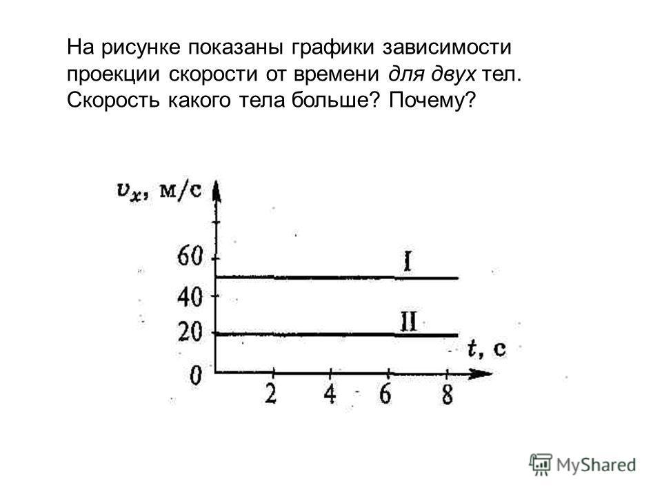 На рисунке показаны графики зависимости проекции скорости от времени для двух тел. Скорость какого тела больше? Почему?