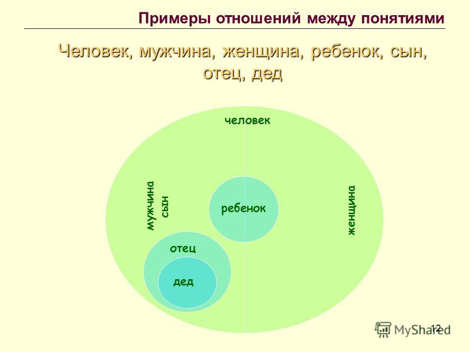 12 Примеры отношений между понятиями Человек, мужчина, женщина, ребенок, сын, отец, дед человек мужчина женщина ребенок сын отец дед