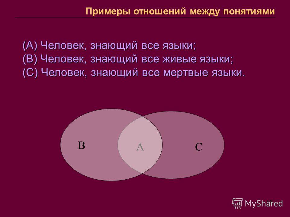 15 Понятие и слово А С (А) Человек, знающий все языки; (В) Человек, знающий все живые языки; (С) Человек, знающий все мертвые языки. В Примеры отношений между понятиями