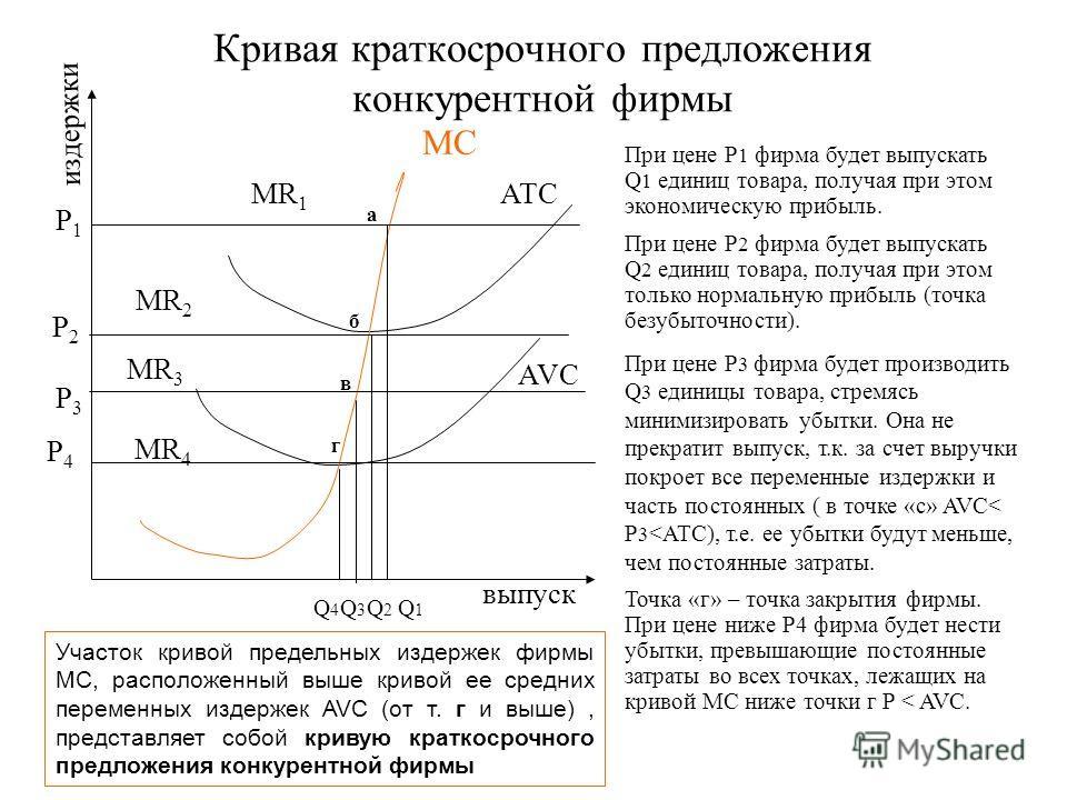 Кривая краткосрочного предложения конкурентной фирмы МС ATC AVC MR 1 MR 3 MR 4 P4P4 P3P3 P2P2 Q4Q4 Q3Q3 Q2Q2 Q1Q1 P1P1 MR 2 а б Участок кривой предельных издержек фирмы МС, расположенный выше кривой ее средних переменных издержек AVC (от т. г и выше)