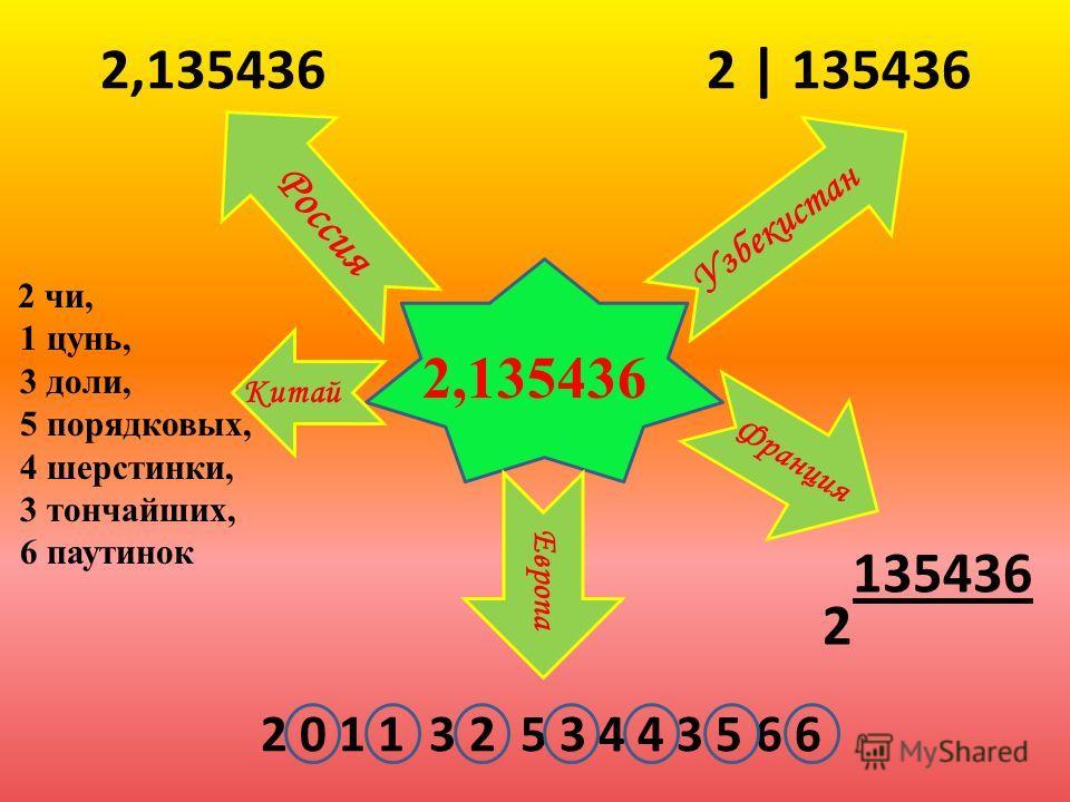 2,135436 2 чи, 1 цунь, 3 доли, 5 порядковых, 4 шерстинки, 3 тончайших, 6 паутинок 2 0 1 1 3 2 5 3 4 4 3 5 6 6 2 135436 2 | 1354362,135436 Китай Узбекистан Франция Россия Европа