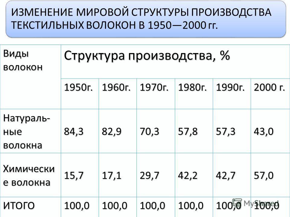 ИЗМЕНЕНИЕ МИРОВОЙ СТРУКТУРЫ ПРОИЗВОДСТВА ТЕКСТИЛЬНЫХ ВОЛОКОН В 19502000 гг. Виды волокон Структура производства, % 1950г.1960г.1970г.1980г.1990г. 2000 г. Натураль- ные волокна 84,382,970,357,857,343,0 Химически е волокна 15,717,129,742,242,757,0 ИТОГ