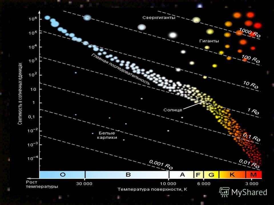 Цвет звезд различен Температура определяет цвет звезды и ее спектр Выделяют семь спектральных классов O-B-A-F-G-K-M Цвет