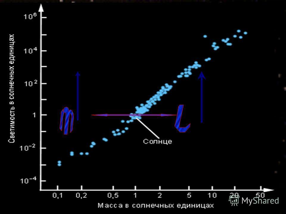 L-светимость- характеризует общую мощность излучения звезд L=4πR 2 T 4 m- масса. Масса звезд различна.