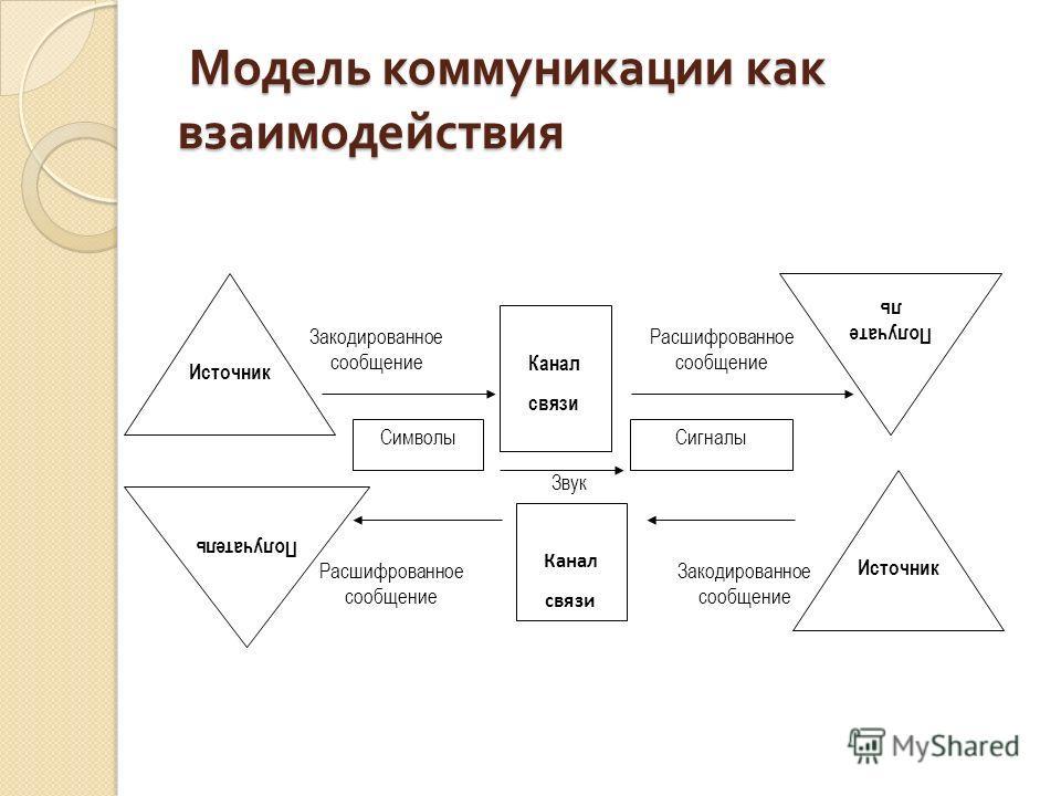 Модель коммуникации как