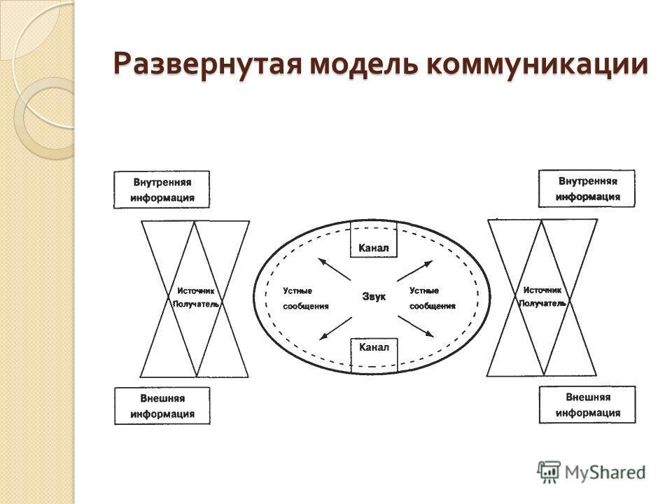 Развернутая модель коммуникации