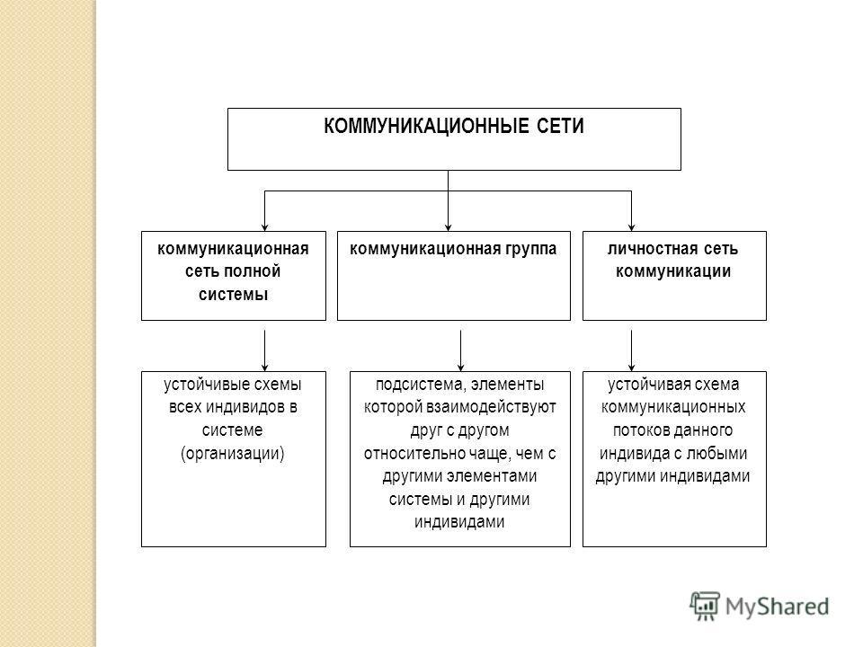 схема коммуникационных