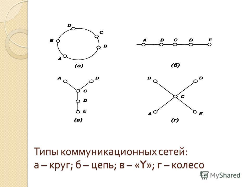 Типы коммуникационных сетей : а – круг ; б – цепь ; в – «Y»; г – колесо