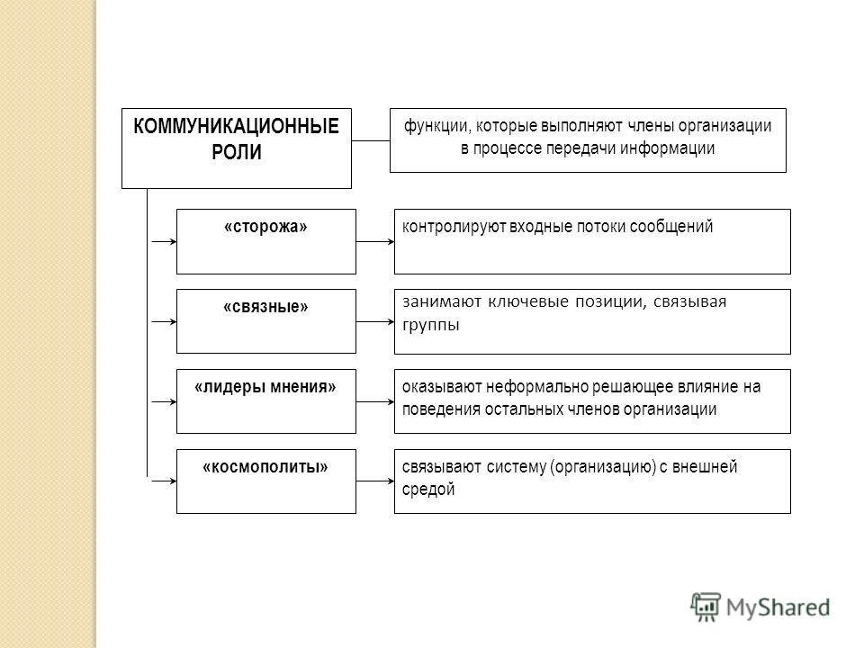 КОММУНИКАЦИОННЫЕ РОЛИ «связные» контролируют входные потоки сообщений «сторожа» оказывают неформально решающее влияние на поведения остальных членов организации «лидеры мнения» занимают ключевые позиции, связывая группы связывают систему (организацию