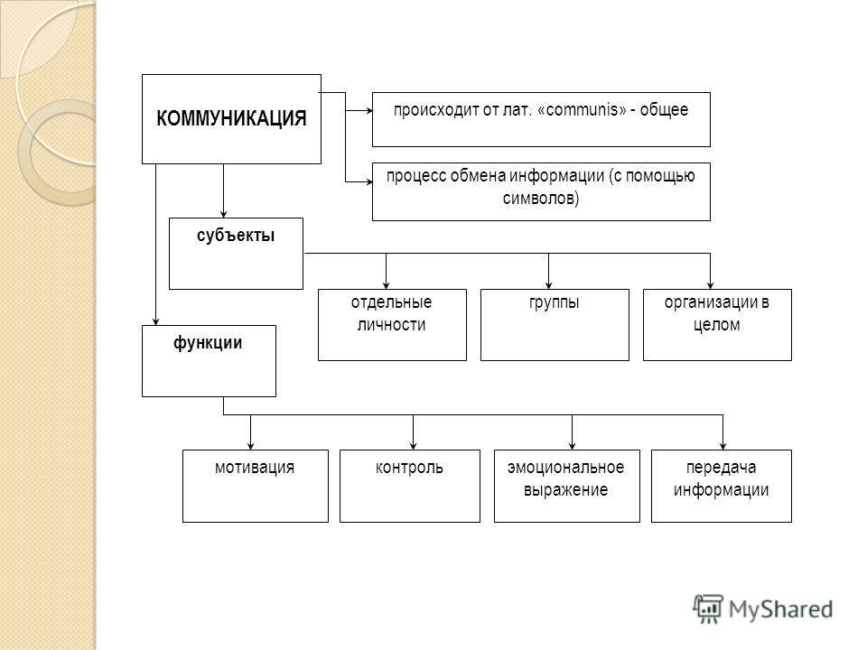 происходит от лат. «communis» - общее процесс обмена информации (с помощью символов) КОММУНИКАЦИЯ субъекты отдельные личности группыорганизации в целом мотивацияконтрольэмоциональное выражение передача информации функции
