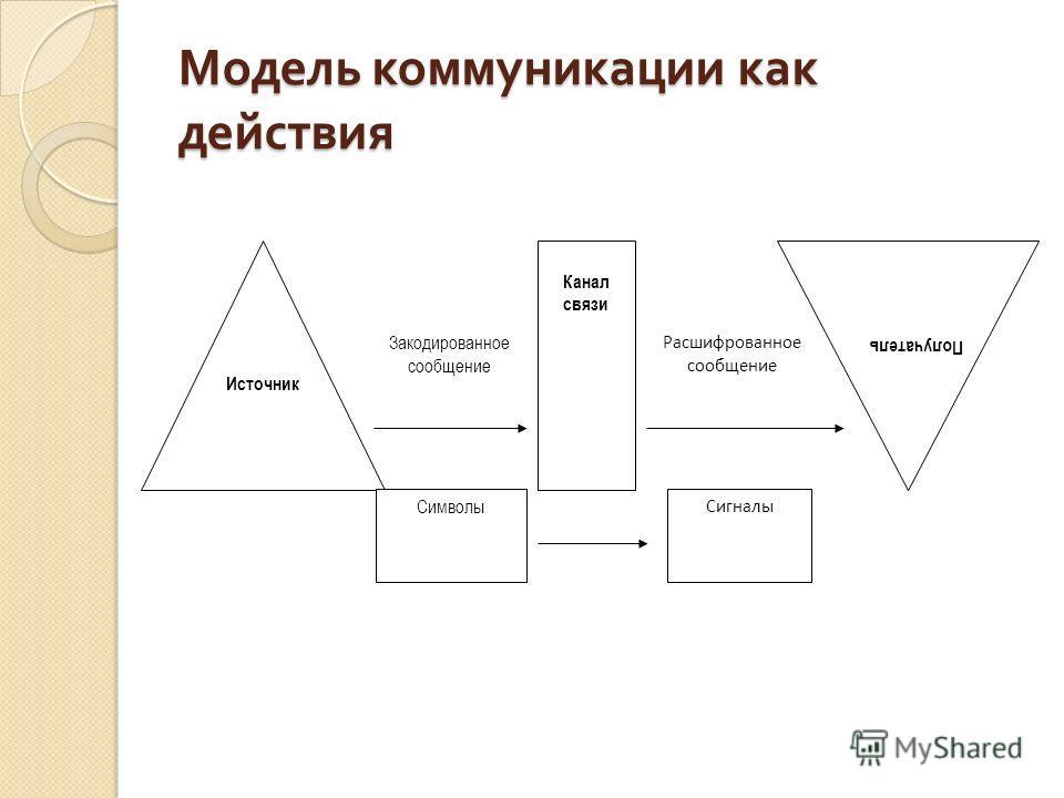 Модель коммуникации как действия Закодированное сообщение Расшифрованное сообщение Источник Получатель Канал связи Символы Сигналы