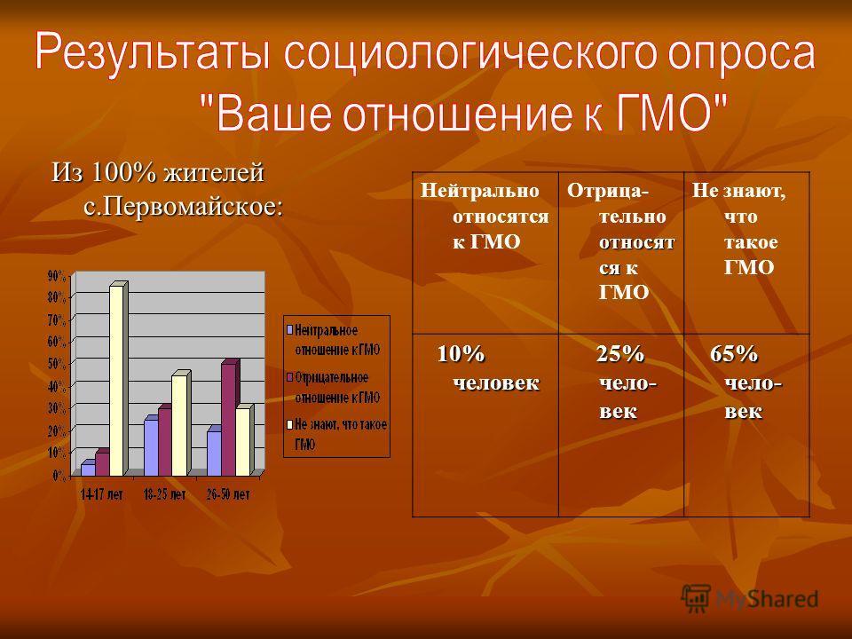 Из 100% жителей с.Первомайское: Нейтрально относятся к ГМО относят ся Отрица- тельно относят ся к ГМО Не знают, что такое ГМО 10% человек 25% чело- век 25% чело- век 65% чело- век 65% чело- век
