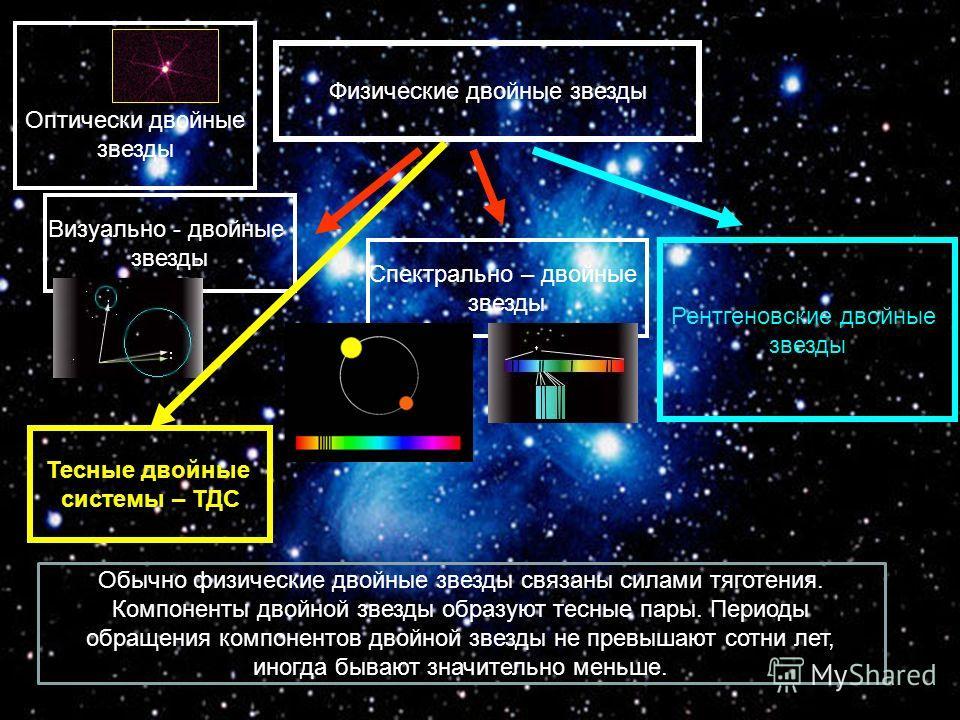 Физические двойные звезды Визуально - двойные звезды Оптически двойные звезды Спектрально – двойные звезды Рентгеновские двойные звезды Обычно физические двойные звезды связаны силами тяготения. Компоненты двойной звезды образуют тесные пары. Периоды