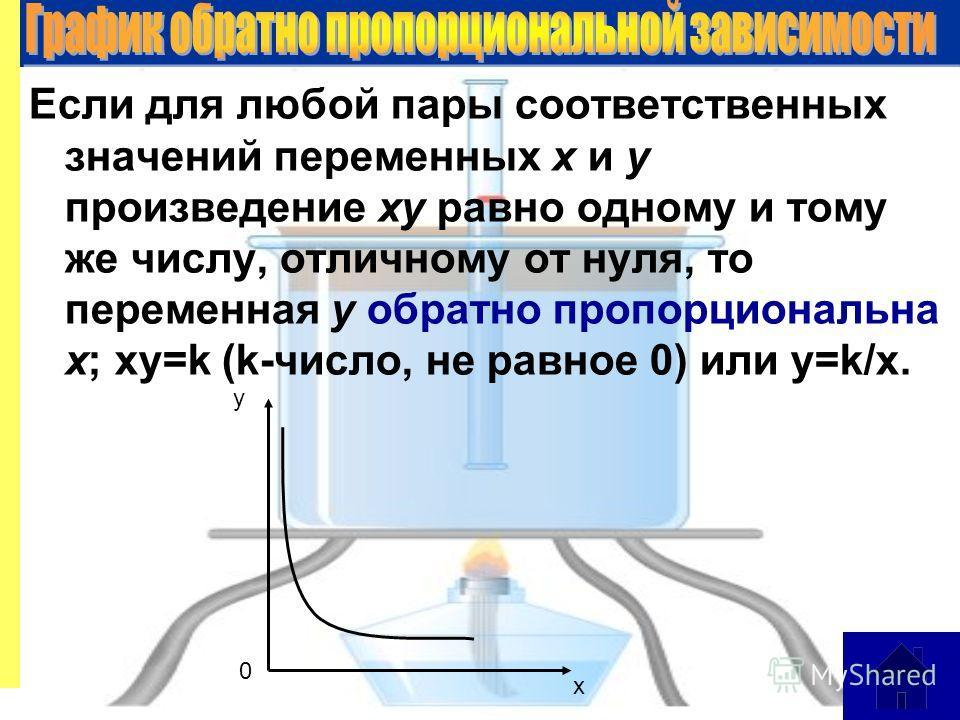 Если для любой пары соответственных значений переменных х и у произведение ху равно одному и тому же числу, отличному от нуля, то переменная у обратно пропорциональна х; ху=k (k-число, не равное 0) или у=k/x. 0 у х