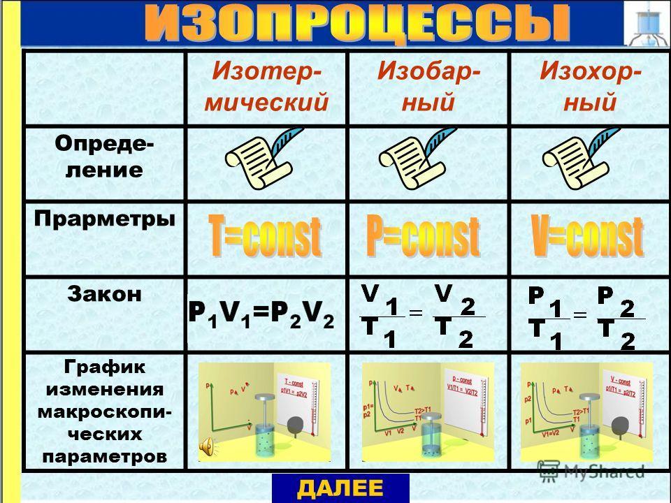 Изотер- мический Изобар- ный Изохор- ный Опреде- ление Прарметры Закон График изменения макроскопи- ческих параметров ДАЛЕЕ