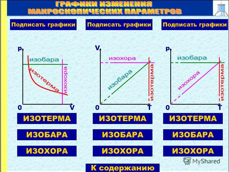 ИЗОТЕРМА ИЗОБАРА ИЗОХОРА p V0 Подписать графики V T0 p T0 ИЗОТЕРМА ИЗОБАРА ИЗОХОРА ИЗОТЕРМА ИЗОБАРА ИЗОХОРА Подписать графики К содержанию