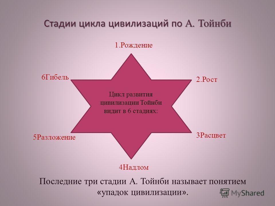 Стадии цикла цивилизаций по А. Тойнби Цикл развития цивилизации Тойнби видит в 6 стадиях: Последние три стадии А. Тойнби называет понятием « упадок цивилизации ». 1.Рождение 2.Рост 3Расцвет 4Надлом 5Разложение 6Гибель