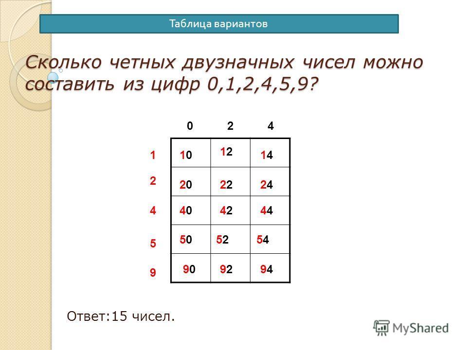 1. Дерево вариантов. Из чисел 1, 5, 9 составить трёхзначное число без повторяющихся цифр. 1 159195 59 519591915951 2 комбинации Всего 23=6 комбинаций.