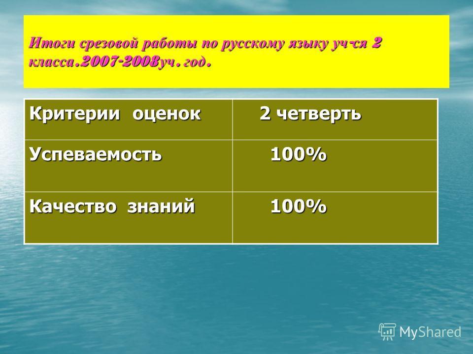 Итоги срезовой работы по русскому языку уч - ся 2 класса.2007-2008 уч. год. Критерии оценок 2 четверть 2 четверть Успеваемость 100% 100% Качество знаний 100% 100%