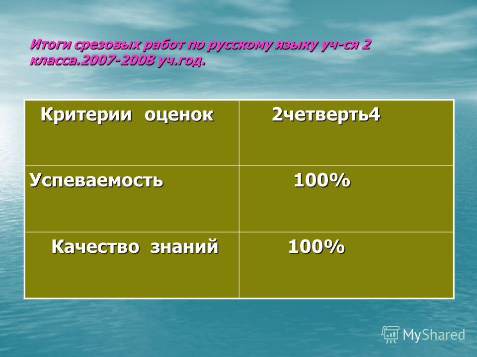Итоги срезовых работ по русскому языку уч-ся 2 класса.2007-2008 уч.год. Критерии оценок Критерии оценок 2четверть4 2четверть4 Успеваемость 100% 100% Качество знаний Качество знаний 100% 100%