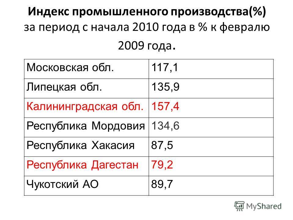 Индекс промышленного производства(%) за период с начала 2010 года в % к февралю 2009 года. Московская обл.117,1 Липецкая обл.135,9 Калининградская обл.157,4 Республика Мордовия134,6 Республика Хакасия87,5 Республика Дагестан79,2 Чукотский АО89,7