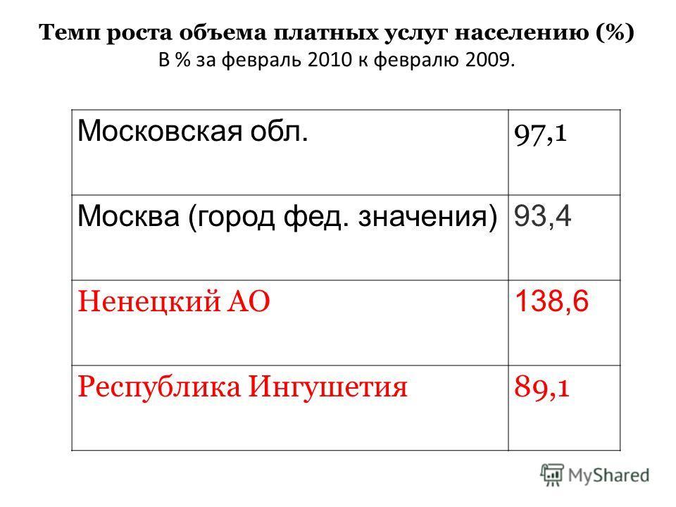 Темп роста объема платных услуг населению (%) В % за февраль 2010 к февралю 2009. Московская обл. 97,1 Москва (город фед. значения)93,4 Ненецкий АО 138,6 Республика Ингушетия89,1