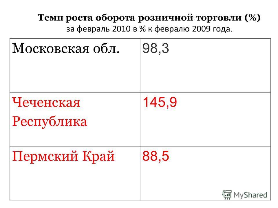 Темп роста оборота розничной торговли (%) за февраль 2010 в % к февралю 2009 года. Московская обл. 98,3 Чеченская Республика 145,9 Пермский Край 88,5