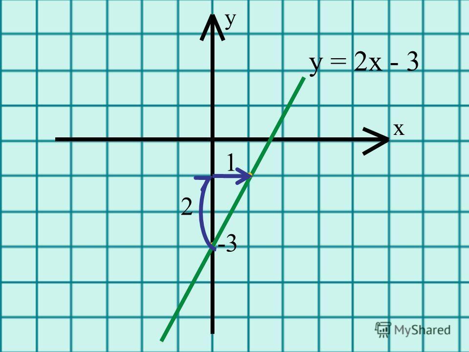 у = 2х - 3. 1 -3. 2 х у