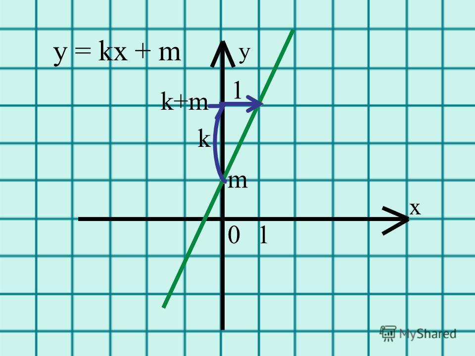 . m. k у = kх + m 1 х у k+m 10