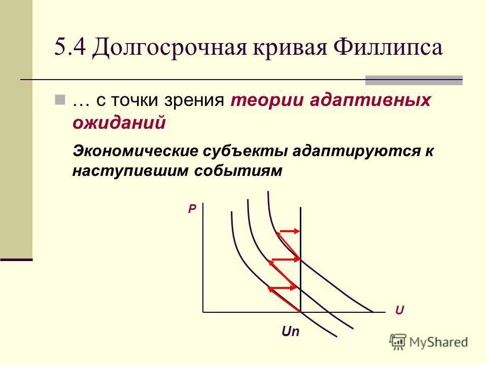 5.4 Долгосрочная кривая Филлипса … с точки зрения теории адаптивных ожиданий Экономические субъекты адаптируются к наступившим событиям P U Un