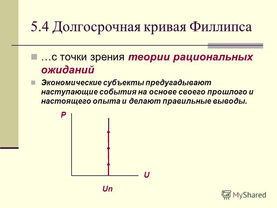 5.4 Долгосрочная кривая Филлипса …с точки зрения теории рациональных ожиданий Экономические субъекты предугадывают наступающие события на основе своего прошлого и настоящего опыта и делают правильные выводы. P Un U