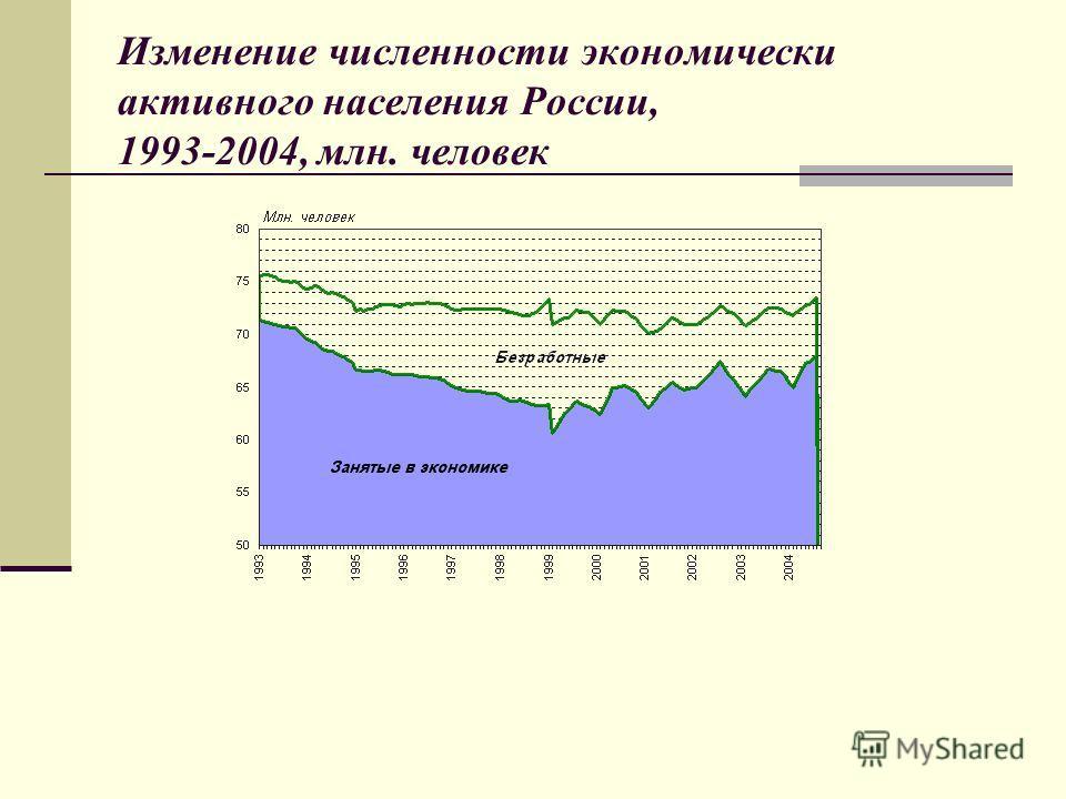 Изменение численности экономически активного населения России, 1993-2004, млн. человек