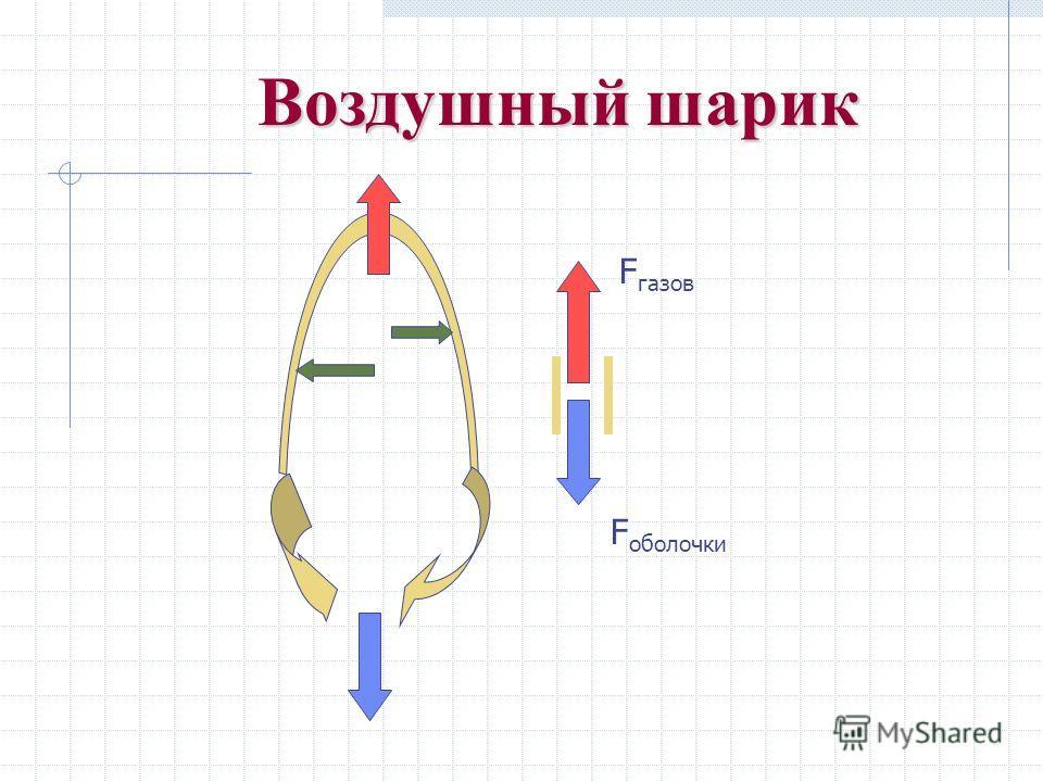 Воздушный шарик F газов F оболочки