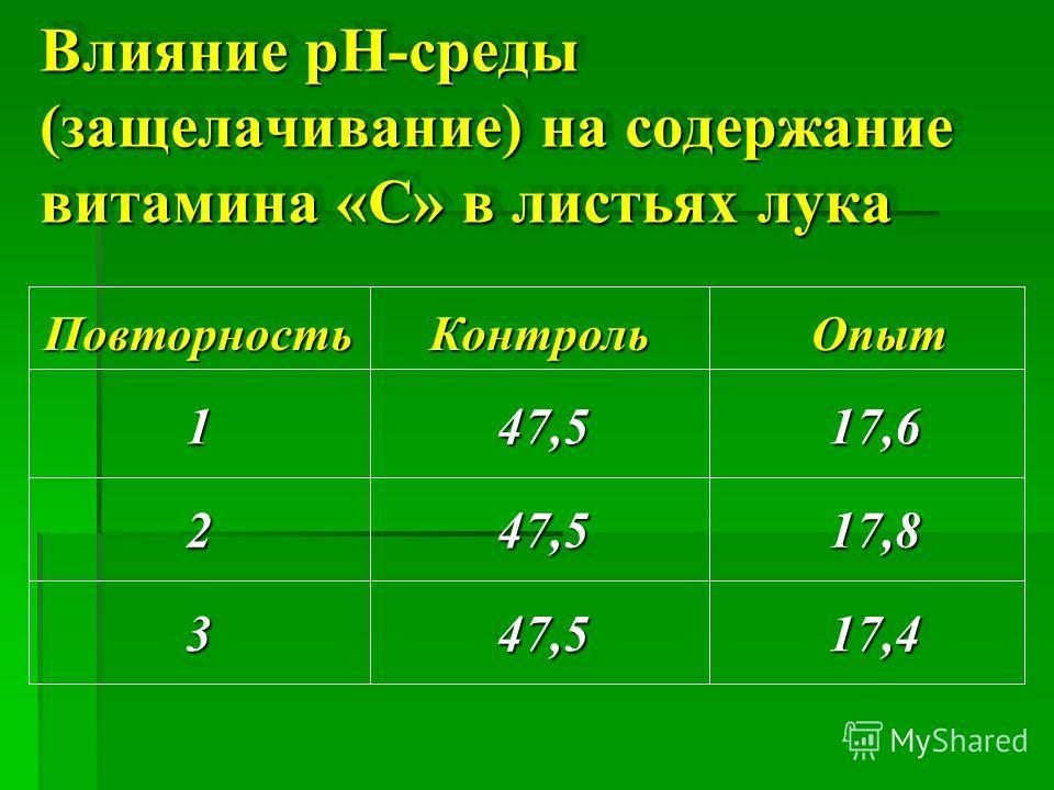 Влияние р H- среды ( защелачивание ) на содержание витамина « С » в листьях лука 17,447,53 17,847,52 17,647,51 ОпытКонтрольПовторность