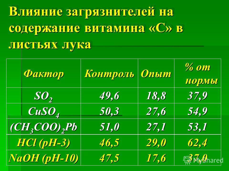 Влияние загрязнителей на содержание витамина «С» в листьях лука ФакторКонтрольОпыт % от нормы SO 2 49,618,837,9 CuSO 4 50,327,654,9 (CH 3 COO) 2 Pb 51,027,153,1 HCl (pH-3) 46,5 29,0 62,4 NaOH (pH-10) 47,5 17,6 37,0