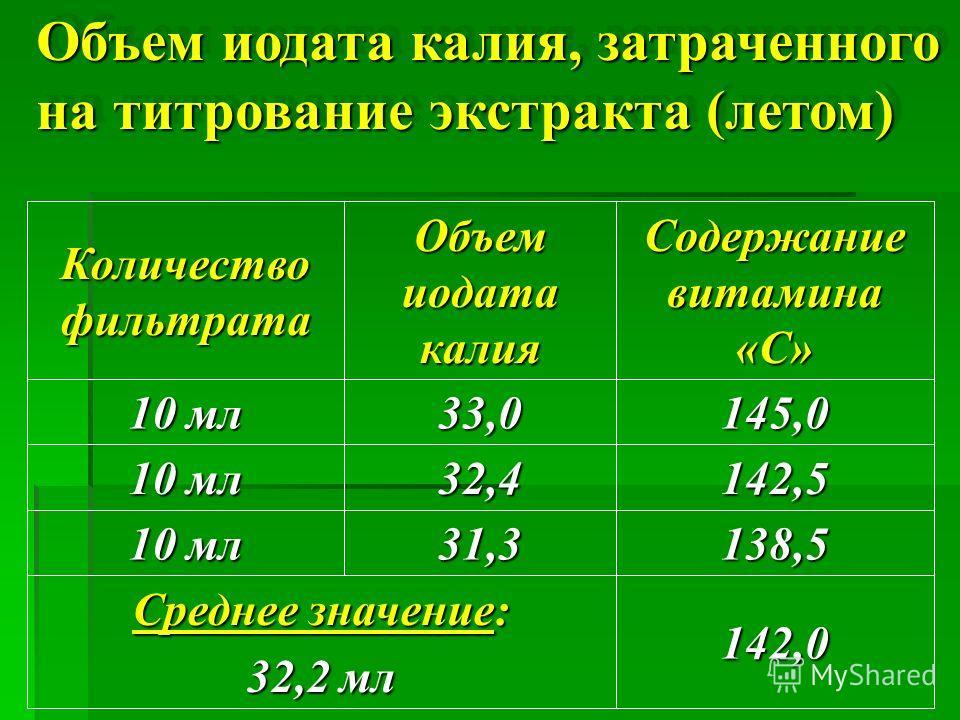 Объем иодата калия, затраченного на титрование экстракта ( летом ) 145,033,0 10 мл 142,0 Среднее значение: 32,2 мл 138,531,3 10 мл 142,532,4 Содержание витамина «С» Объем иодата калия Количество фильтрата