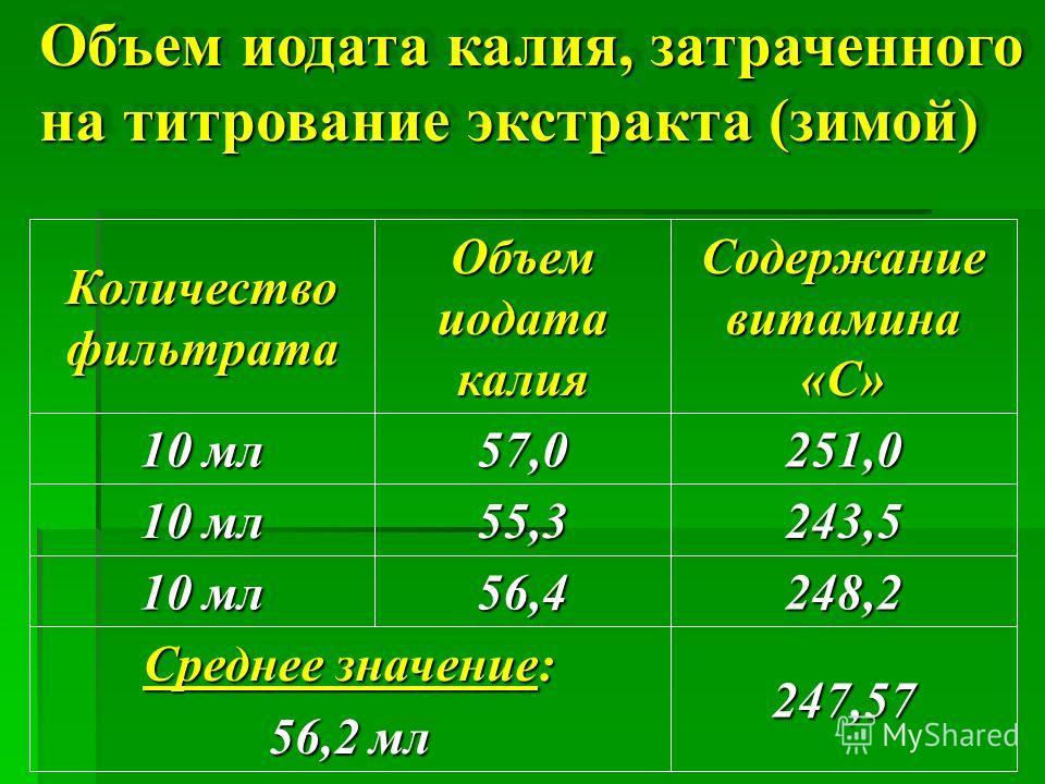 Объем иодата калия, затраченного на титрование экстракта ( зимой ) 251,057,0 10 мл 247,57 Среднее значение : 56,2 мл 248,256,4 10 мл 243,555,3 Содержание витамина «С» Объем иодата калия Количество фильтрата